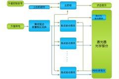 光纤激光电源